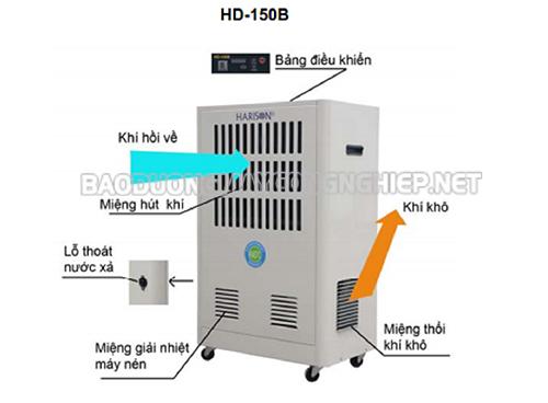 Cấu tạo của máy hút ẩm công nghiệp Harison