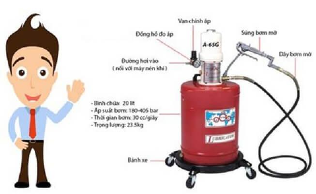 Cấu tạo của máy bơm mỡ khí nén
