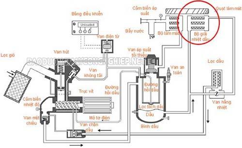 Quy trình làm mát máy nén khí