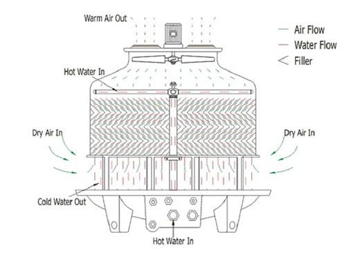 nguyên lý tháp giải nhiệt