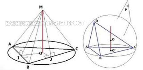 diện tích mặt cầu bán kính r bằng