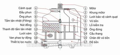 Cấu tạo tháp giải nhiệt công nghiệp