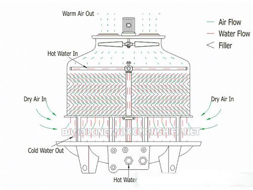 Tháp giải nhiệt tròn có nguyên lý làm việc khá đơn giản